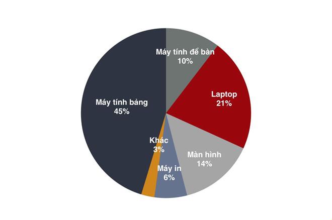 Phần trăm doanh số các mặt hàng CNTT trong tháng 7/2017, theo số liệu từ các nhà bán lẻ.